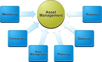 Asset management  business diagram illustration