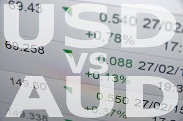 US dollar versus Australian dollar (AUD)
