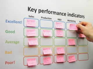 Brainstorming and assessing key performance indicators