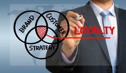 customer loyalty concept hand drawing by businessman