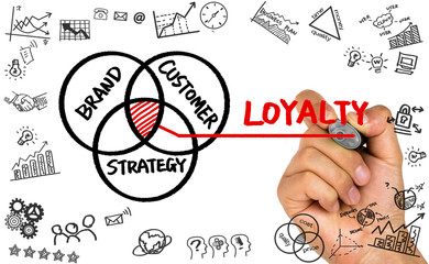 customer loyalty concept hand drawing on whiteboard