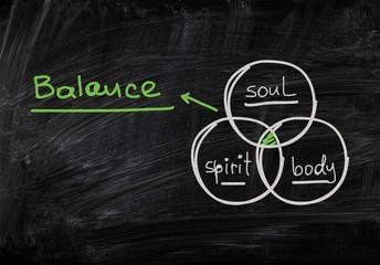 Soul. Diagram with the 3 circles body, spirit and soul