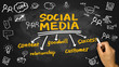 social media concept hand drawing on blackboard - 81674070