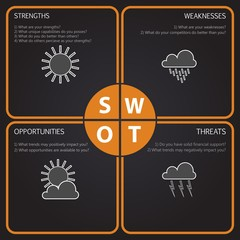 SWOT Analysis table with main questions - weather elements
