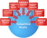 Competitive rivalry business diagram illustration poster