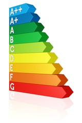 Energieausweis mit Stufen