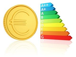 Euro und Energieausweis