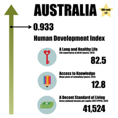 Human Development Index 2013 - No. 2, vector illustration