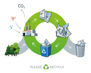 Paper recycling cycle illustration with trees