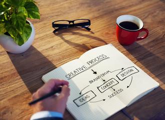 Creative Process Idea Brainstorm Design Concept Success Concept