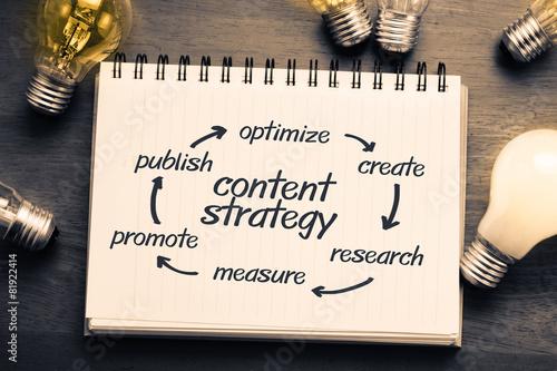 Leinwanddruck Bild Content strategy