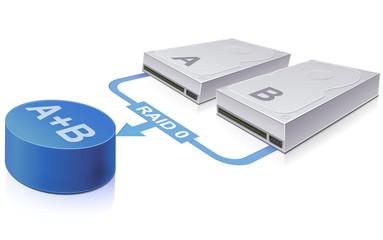 Redundant hard drive : RAID 0 technology
