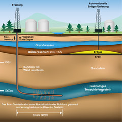 Vergleich Fracking - konventionelle Erdgasgewinnung
