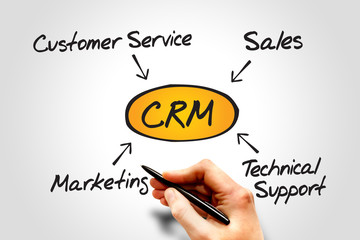 Customer relationship management (CRM) diagram
