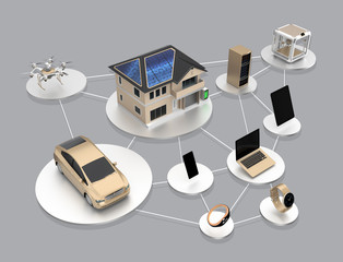 Concept of smart energy saving product ecosystem