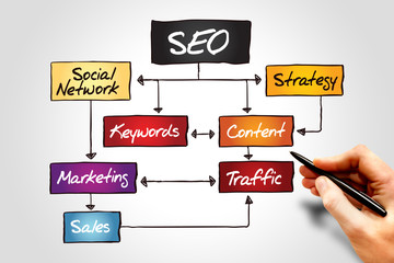 SEO process information flow chart, business concept