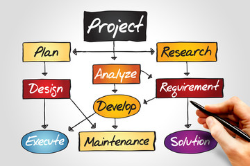 Flow chart for project development, business concept