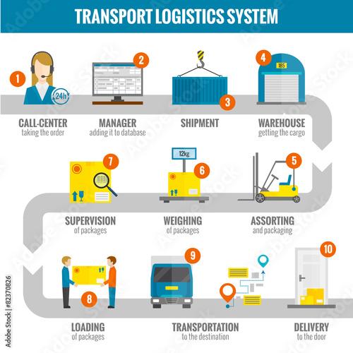 Logistic Infogaphic Set