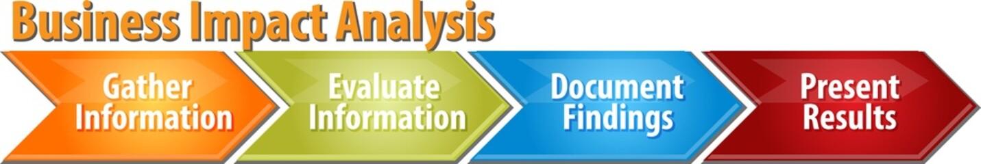 Business Impact Analysis business diagram illustration