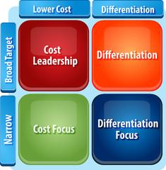 Generic marketing strategy matrix business diagram illustration