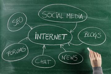 Internet  concept on blackboard