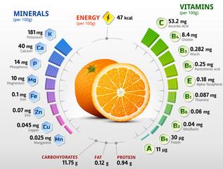 Vitamins and minerals of orange fruit. Orange nutrition facts