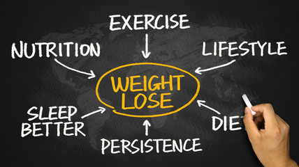 weight loss flowchart hand drawing on blackboard