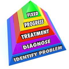 Condition Diagnosis Treatment Progress Fixed Healing Pyramid