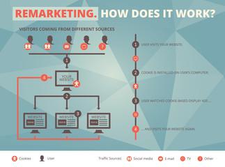 Remarketing infographic