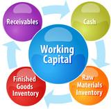 Working capital business diagram illustration
