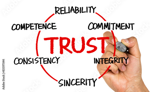 trust circle, business concept