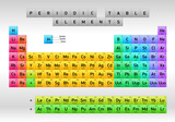 Periodic Table of Elements Dmitri Mendeleev poster