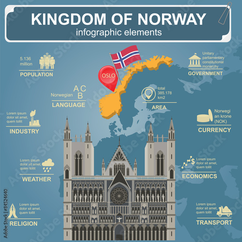 Zdjęcia Norway infographics, statistical data, sights