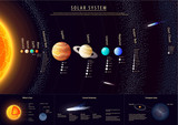 Detailed Solar system poster with scientific information, vector