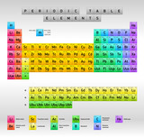 Periodic Table of Elements, extended version poster