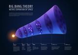 Big bang theory - description of past, present and future