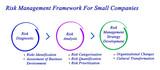 Risk Management Framework For Small Companies