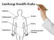 Постер, плакат: Smoking Health Risks