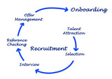 Diagram of recrutment process