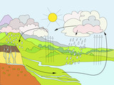 Water Cycle diagram poster