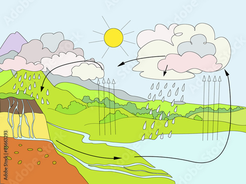 poster of Water Cycle diagram