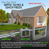 Septic Tank System Diagram
