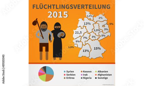 Fl chtlingsverteilung 2015 deutschland asylbewerber for Design firmen deutschland