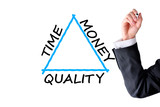 Balance between time, quality and money concept