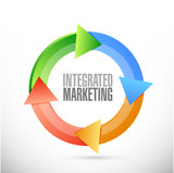 Integrated Marketing cycle sign concept