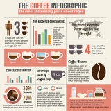 Fototapety Coffee infographic and statistic.