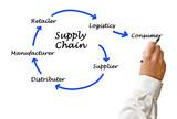 řízení dodavatelského řetězce