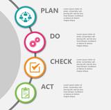 Fototapety PDCA Plan Do Check Act.