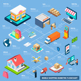 Mobile Shopping Isometric Flowchart