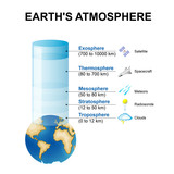 Structure of the atmosphere